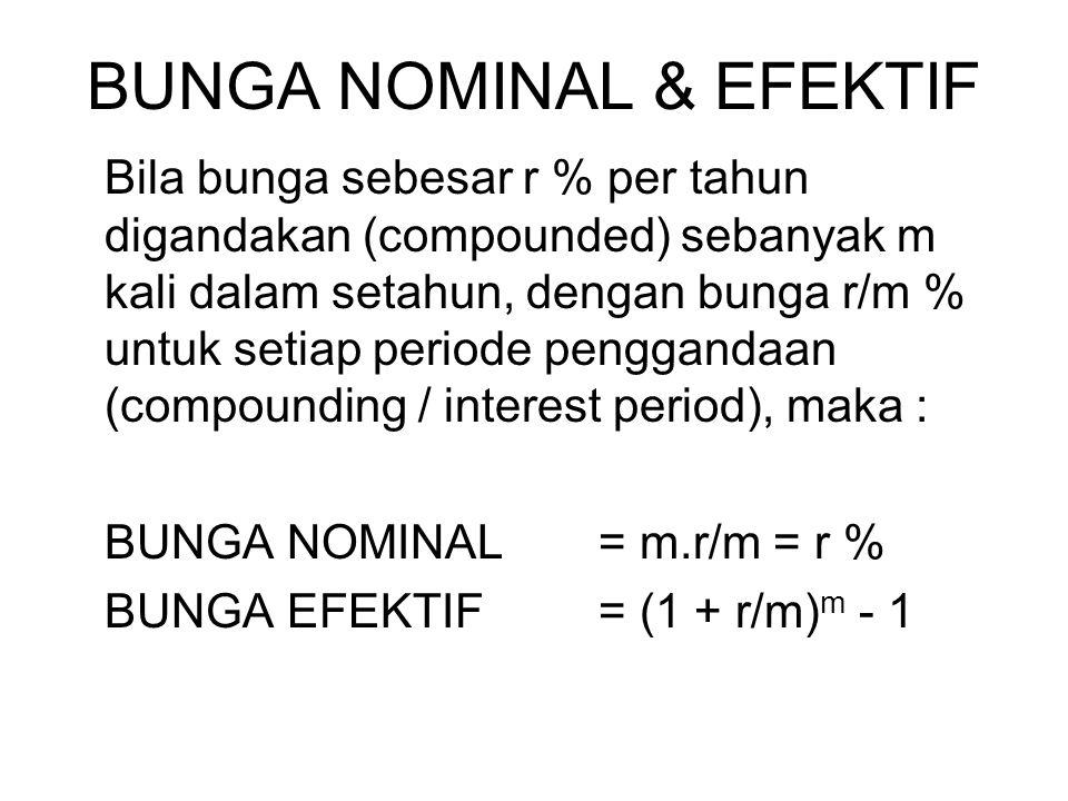 BUNGA NOMINAL & EFEKTIF Bila bunga sebesar r % per tahun digandakan (compounded) sebanyak m kali dalam setahun, dengan bunga r/m % untuk setiap periode penggandaan (compounding / interest period), maka : BUNGA NOMINAL = m.r/m = r % BUNGA EFEKTIF= (1 + r/m) m - 1