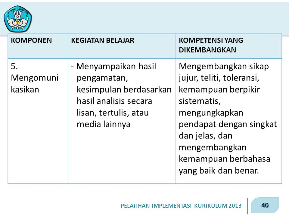 40 PELATIHAN IMPLEMENTASI KURIKULUM 2013 KOMPONENKEGIATAN BELAJARKOMPETENSI YANG DIKEMBANGKAN 5. Mengomuni kasikan - Menyampaikan hasil pengamatan, ke