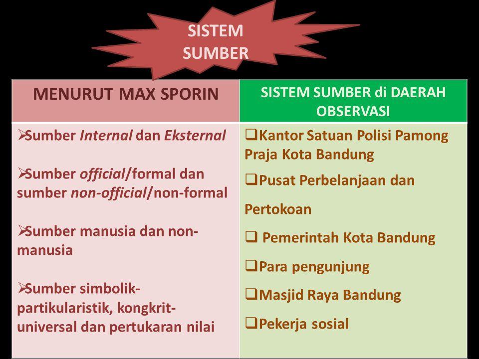 MENURUT MAX SPORIN SISTEM SUMBER di DAERAH OBSERVASI  Sumber Internal dan Eksternal  Sumber official/formal dan sumber non-official/non-formal  Sum
