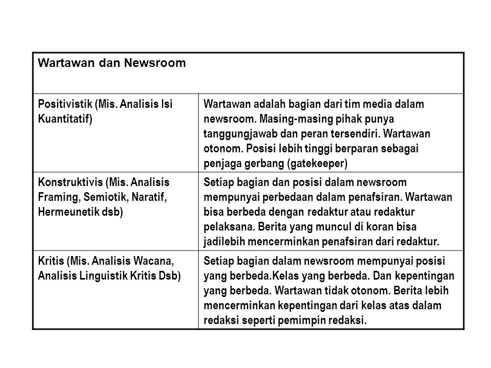 Wartawan dan Bagian Lain Dalam Media (Iklan, Pemilik, Pemasaran Dsb) Positivistik (Mis.