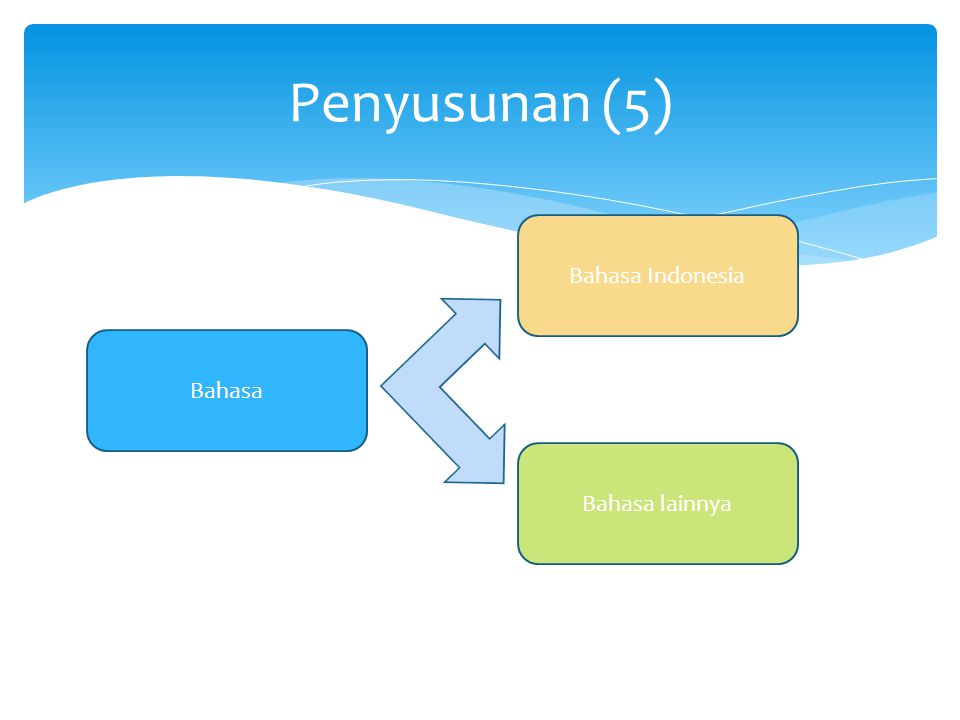 Penyusunan (5) Bahasa Bahasa lainnya Bahasa Indonesia