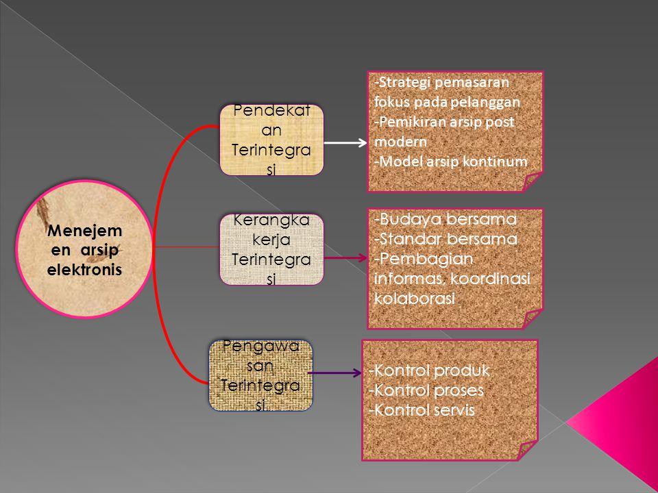 Menejem en arsip elektronis Pendekat an Terintegra si Kerangka kerja Terintegra si Pengawa san Terintegra si -Budaya bersama -Standar bersama -Pembagian informas, koordinasi kolaborasi -Strategi pemasaran fokus pada pelanggan -Pemikiran arsip post modern -Model arsip kontinum -Kontrol produk -Kontrol proses -Kontrol servis