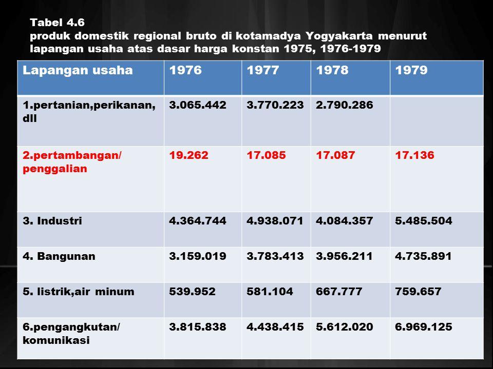 Tabel 4.6 produk domestik regional bruto di kotamadya Yogyakarta menurut lapangan usaha atas dasar harga konstan 1975, 1976-1979 Lapangan usaha1976197