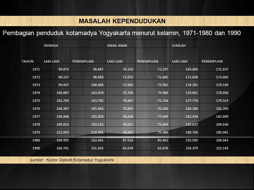 sumber : Kantor Statistik Kotamadya Yogyakarta sumber : Kantor Statistik Kotamadya Yogyakarta MASALAH KEPENDUDUKAN Pembagian penduduk kotamadya Yogyak