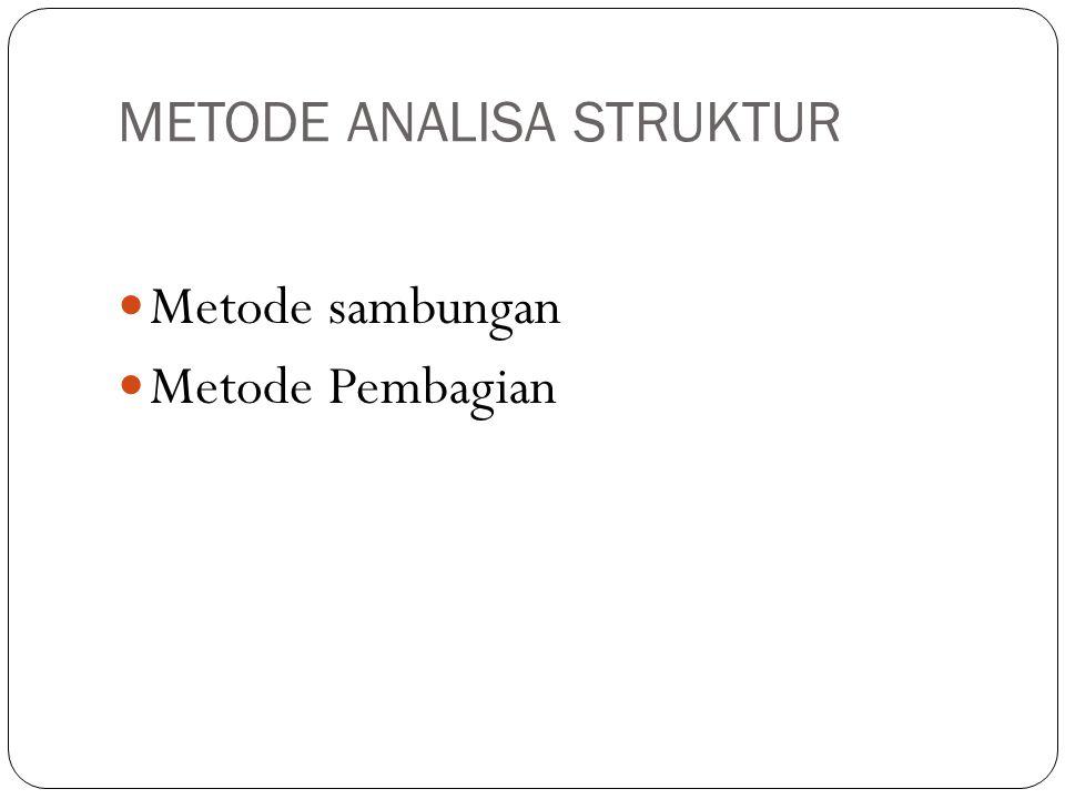 METODE ANALISA STRUKTUR Metode sambungan Metode Pembagian