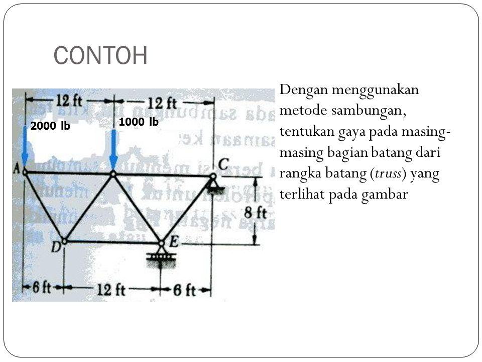 CONTOH Dengan menggunakan metode sambungan, tentukan gaya pada masing- masing bagian batang dari rangka batang (truss) yang terlihat pada gambar 2000
