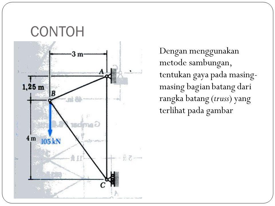 CONTOH Dengan menggunakan metode sambungan, tentukan gaya pada masing- masing bagian batang dari rangka batang (truss) yang terlihat pada gambar