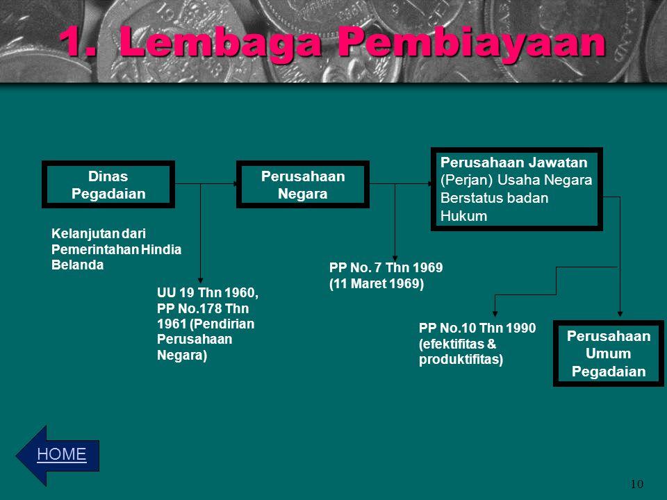 1.Lembaga Pembiayaan 10 Dinas Pegadaian Kelanjutan dari Pemerintahan Hindia Belanda Perusahaan Negara UU 19 Thn 1960, PP No.178 Thn 1961 (Pendirian Pe