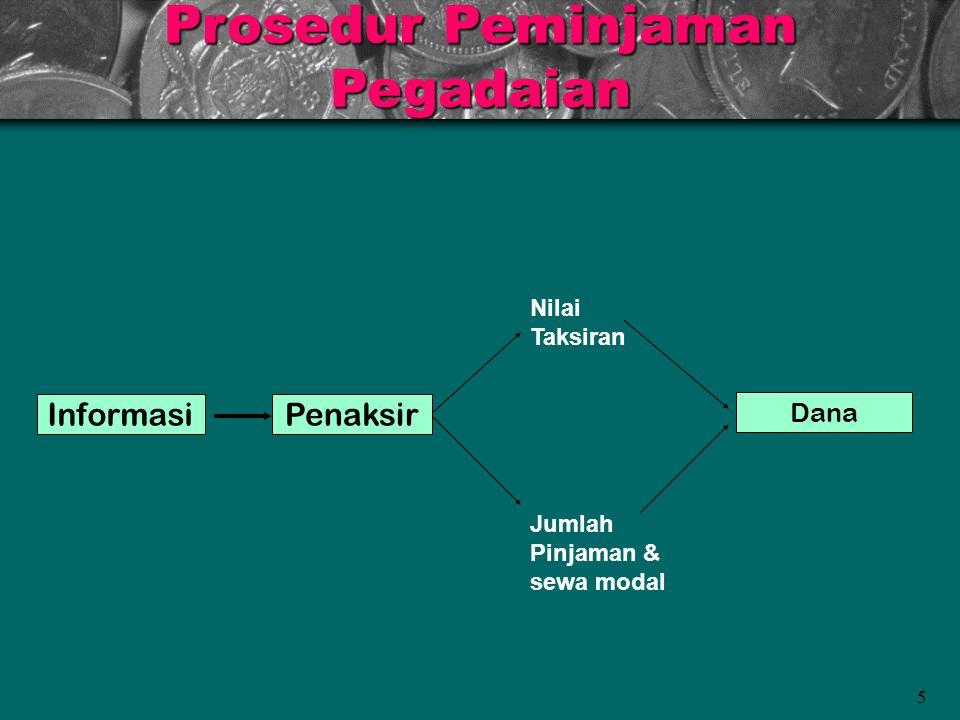 Prosedur Peminjaman Pegadaian 5 InformasiPenaksir Nilai Taksiran Jumlah Pinjaman & sewa modal Dana