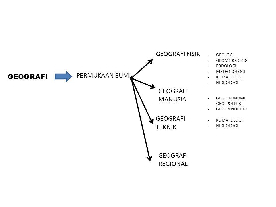 -GEOLOGI -GEOMORFOLOGI -PRDOLOGI -METEOROLOGI -KLIMATOLOGI -HIDROLOGI -GEO. EKONOMI -GEO. POLITIK -GEO. PENDUDUK -KLIMATOLOGI -HIDROLOGI GEOGRAFI FISI