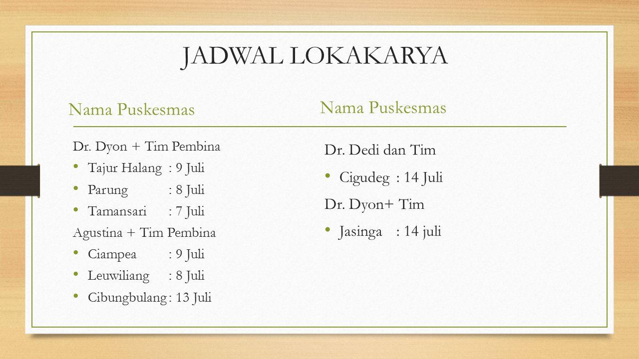 Kesepakatan Komitmen 20 Puskesmas dengan Tim Pembina dan Tim Pendamping Lokakarya sesuai jadwal mulai Jam 12.00 Wib (setelah pelayanan)