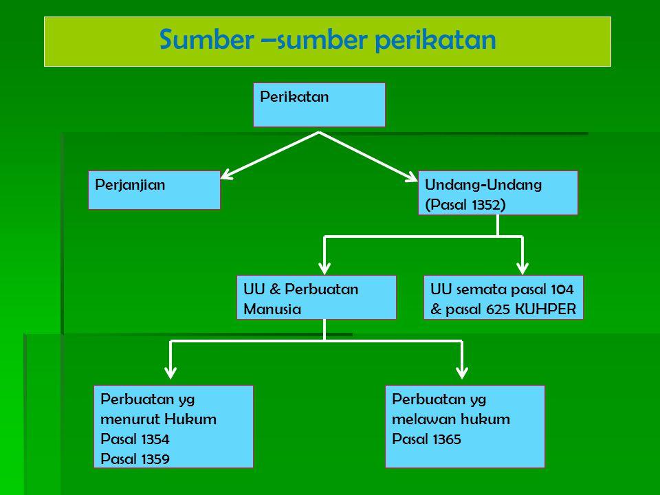 Perikatan PerjanjianUndang-Undang (Pasal 1352) UU semata pasal 104 & pasal 625 KUHPER UU & Perbuatan Manusia Perbuatan yg menurut Hukum Pasal 1354 Pas