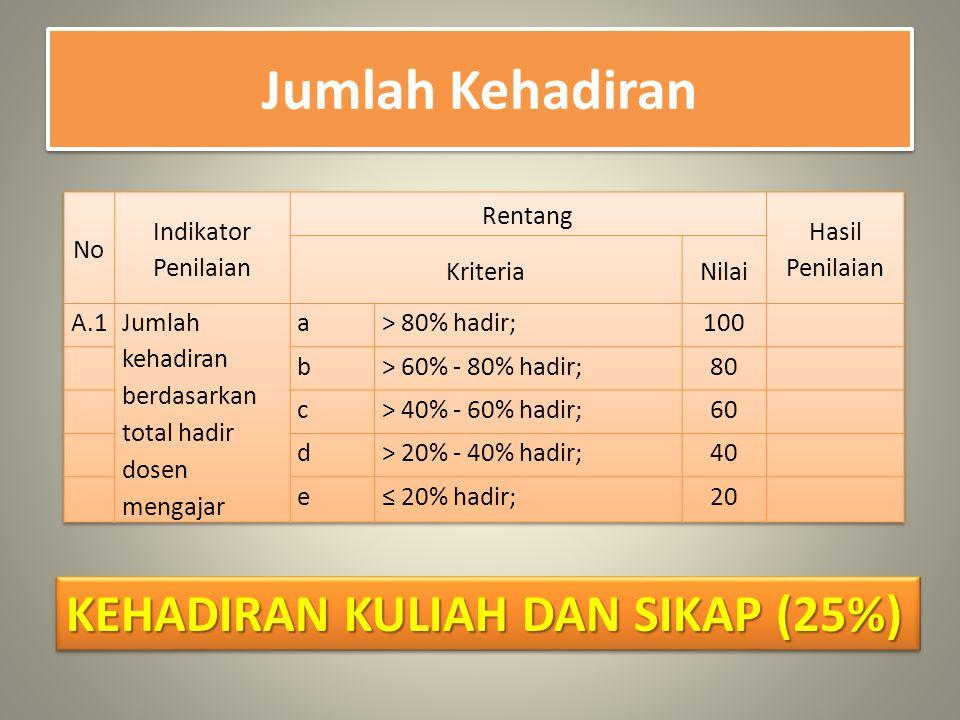 Jumlah Kehadiran KEHADIRAN KULIAH DAN SIKAP (25%)