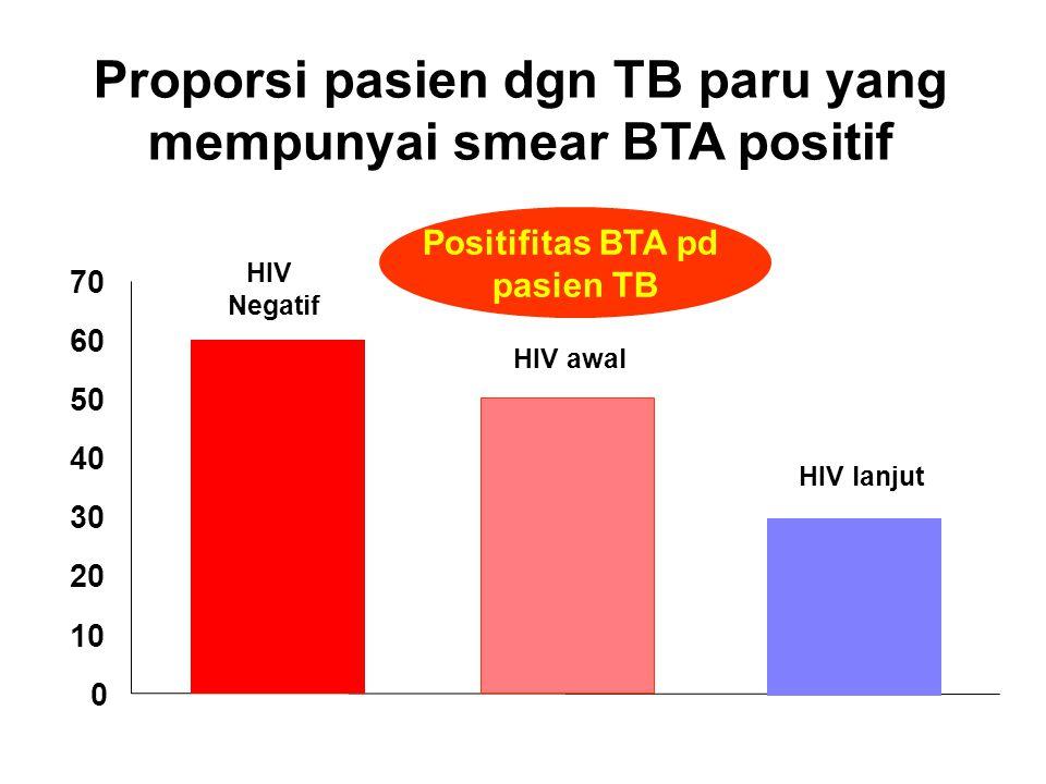 Pemeriksaan tiga sputum adalah optimal 81% 93% 100% 0% 50% 100% Pertama Kedua Ketiga Kumulatif Positifitas
