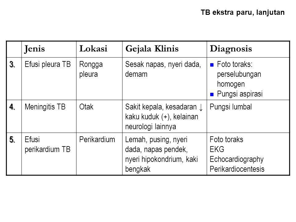 JenisLokasiGejala KlinisDiagnosis 1.Limfadenitis TBLeherNyeri tekan (-) Dpt menjadi abses G/ lain: - demam - keringat malam - nafsu makan ↓ Aspirasi jarum halus Biopsi 2.TB milierParuBatuk, nafsu makan ↓ Sesak napas G/ lain yg berhubungan dengan organ yg terkena Foto toraks TB Ekstra Paru yang sering ditemukan