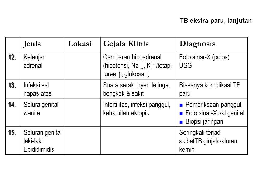 JenisLokasiGejala KlinisDiagnosis 6.SpinalNyeri punggung, gibus, nyeri radikuler, abses psoas, kompresi medula spinalis Foto sinar X (polos) Biopsi jaringan 7.TulangOsteomielitis kronisBiopsi jaringan 8.Sendi periferMonoartritisFoto sinar X Biopsi cairan sendi 9.UsusDiare, massa di perutBarium sinar X 10.HatiNyeri/massa di perut kuadran kanan atas USG, Biopsi 11.Ginjal & saluran kemih Sering b.a.k, dysuri, hematuri, nyeri/bengkak di punggung Steril piuria, biakan urin Pielogram intravena