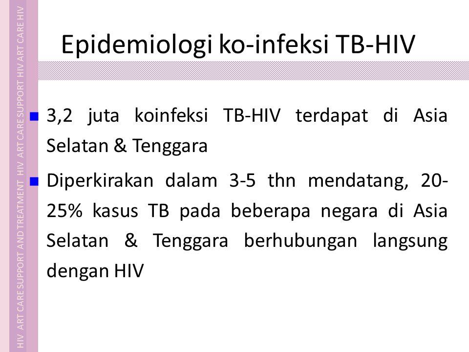 HIV ART CARE SUPPORT AND TREATMENT HIV ART CARE SUPPORT HIV ART CARE HIV Epidemiologi ko-infeksi TB-HIV 1/3 ODHA terinfeksi TB TB merupakan IO terbany