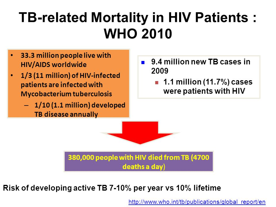 TB-related Mortality in HIV Patients : WHO 2010 33.3 million people live with HIV/AIDS worldwide 1/3 (11 million) of HIV-infected patients are infected with Mycobacterium tuberculosis – 1/10 (1.1 million) developed TB disease annually 9.4 million new TB cases in 2009 1.1 million (11.7%) cases were patients with HIV Global tuberculosis control 2010.