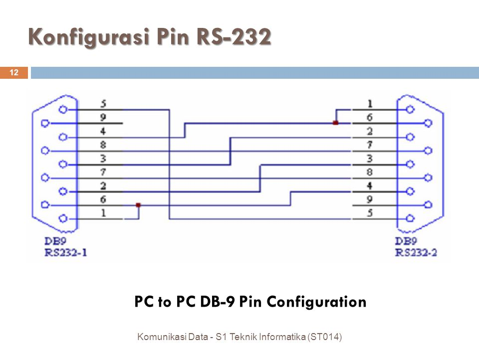 Konfigurasi Pin RS-232 12 PC to PC DB-9 Pin Configuration Komunikasi Data - S1 Teknik Informatika (ST014)