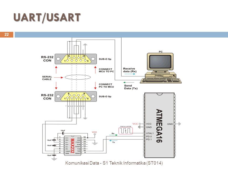 UART/USART 22 Komunikasi Data - S1 Teknik Informatika (ST014)