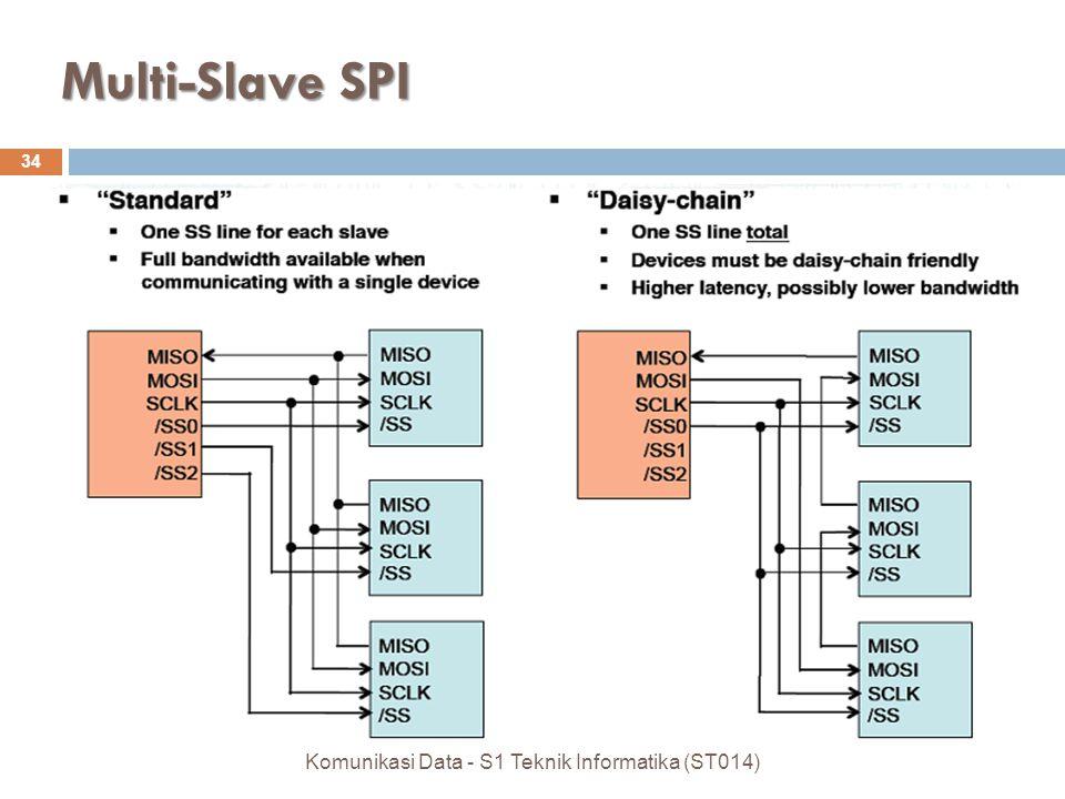 Multi-Slave SPI 34 Komunikasi Data - S1 Teknik Informatika (ST014)
