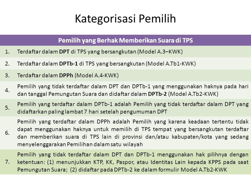 Kategorisasi Pemilih Pemilih yang Berhak Memberikan Suara di TPS 1.Terdaftar dalam DPT di TPS yang bersangkutan (Model A.3–KWK) 2.Terdaftar dalam DPTb