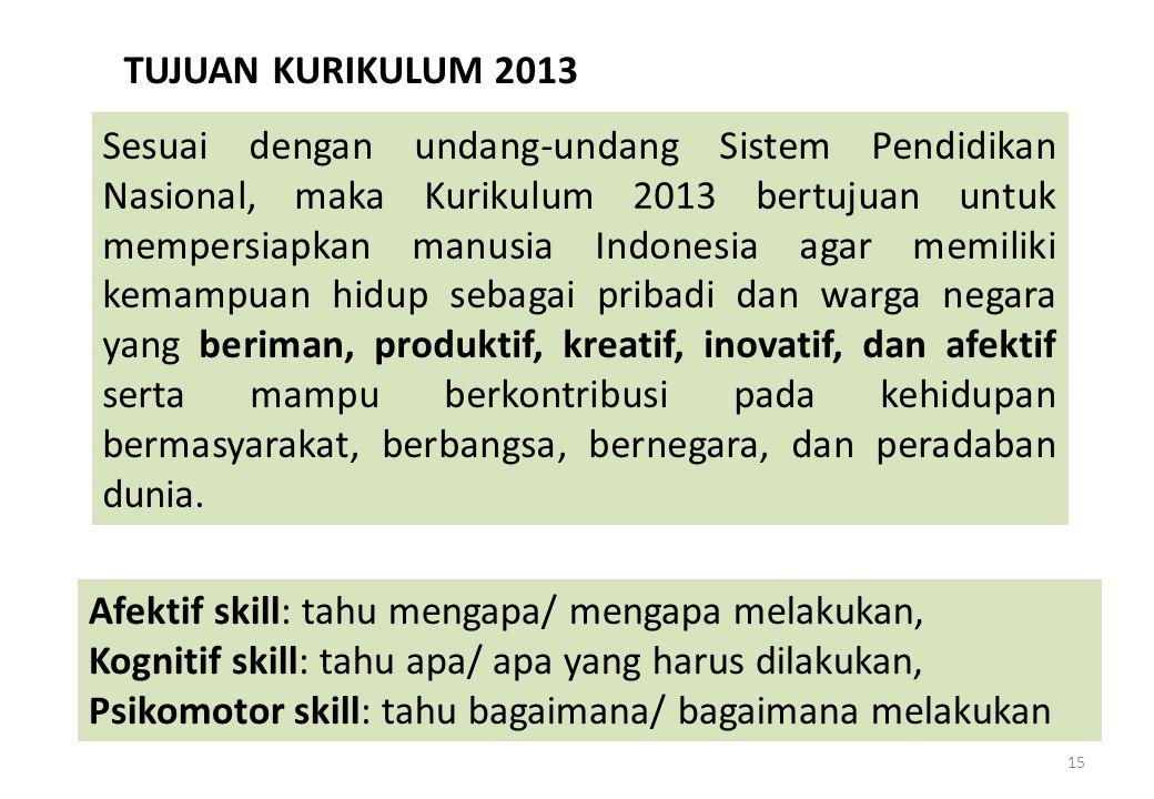 15 TUJUAN KURIKULUM 2013 Sesuai dengan undang-undang Sistem Pendidikan Nasional, maka Kurikulum 2013 bertujuan untuk mempersiapkan manusia Indonesia a