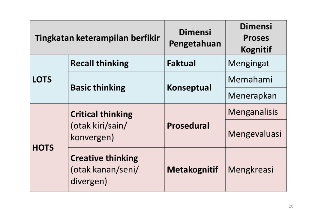 20 Tingkatan keterampilan berfikir Dimensi Pengetahuan Dimensi Proses Kognitif LOTS Recall thinkingFaktualMengingat Basic thinkingKonseptual Memahami