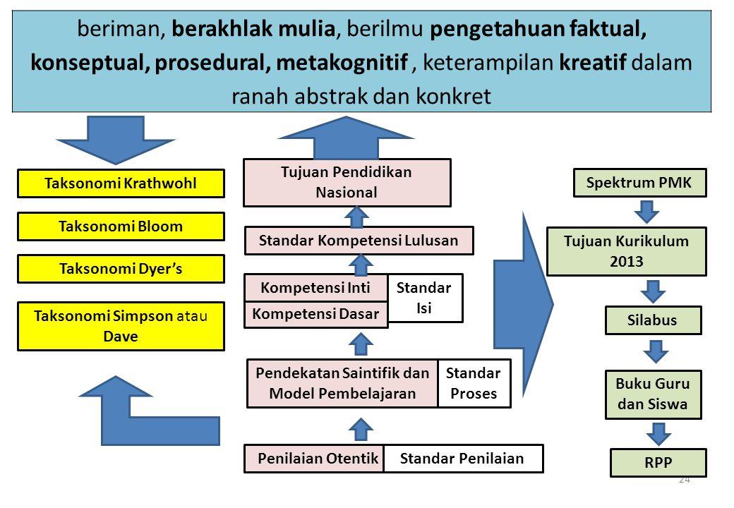 24 Tujuan Pendidikan Nasional Standar Kompetensi Lulusan Tujuan Kurikulum 2013 Kompetensi Dasar Pendekatan Saintifik dan Model Pembelajaran Standar Is
