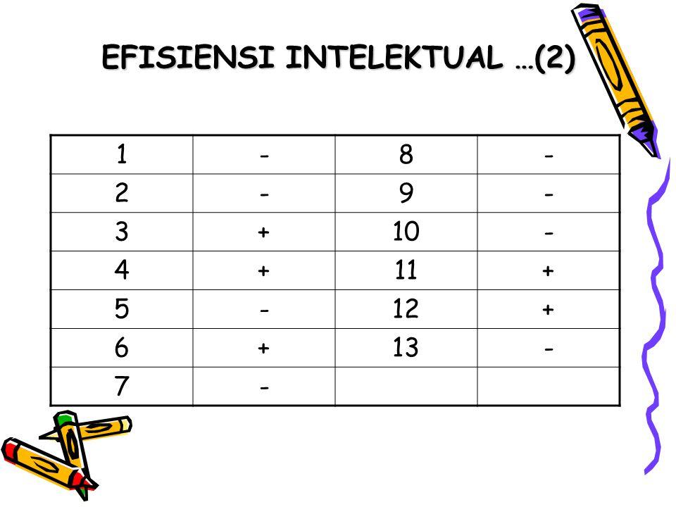 EFISIENSI INTELEKTUAL …(3) Sangat Tinggi (12-13) Anda beruntung bahwa daya intelektual anda tidak dipengaruhi oleh hal-hal yang emosional, kata hati, curiga atau penyakit kronik.