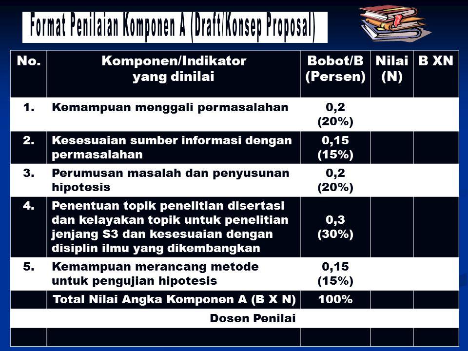 No.Komponen/Indikator yang dinilai Bobot/B (Persen) Nilai (N) B XN 1.Kemampuan menggali permasalahan0,2 (20%) 2.Kesesuaian sumber informasi dengan per