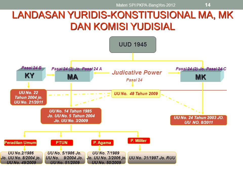 Materi SPI PKPA-BangYos-2012 14 UUD 1945 MK Judicative Power KY Pasal 24 B Pasal 24 (2) Jo.