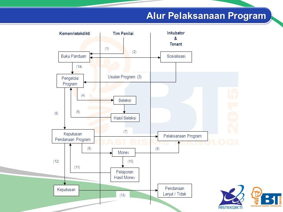 Alur Pelaksanaan Program KemenristekdiktiTim Penilai Inkubator & Tenant Buku PanduanSosialisasi (1a) Pengelola Program (1) (2) Usulan Program (3) Seleksi Hasil Seleksi Keputusan Pendanaan Program Monev Pelaksanaan Program Pelaporan Hasil Monev Keputusan (10) Pendanaan Lanjut / Tidak (13) (12) (11) (8) (9) (7) (5) (6) (4)