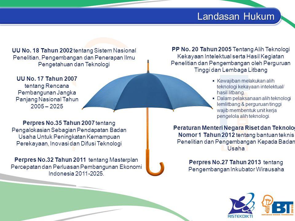 Landasan Hukum UU No. 18 Tahun 2002 tentang Sistem Nasional Penelitian, Pengembangan dan Penerapan Ilmu Pengetahuan dan Teknologi PP No. 20 Tahun 2005