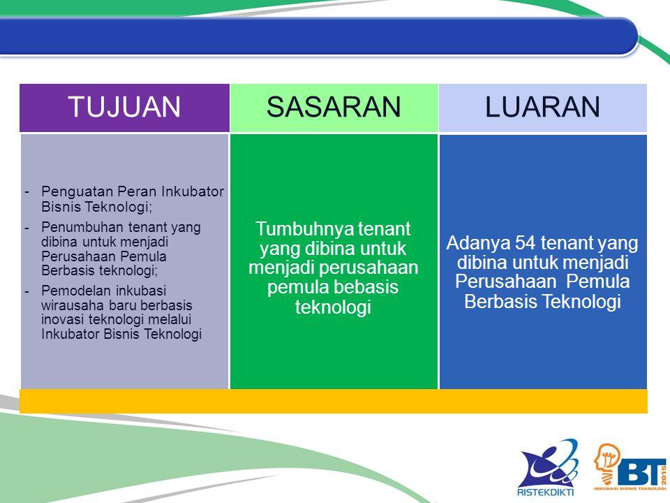 TUJUAN - Penguatan Peran Inkubator Bisnis Teknologi ; -Penumbuhan tenant yang dibina untuk menjadi Perusahaan Pemula Berbasis teknologi; -Pemodelan in