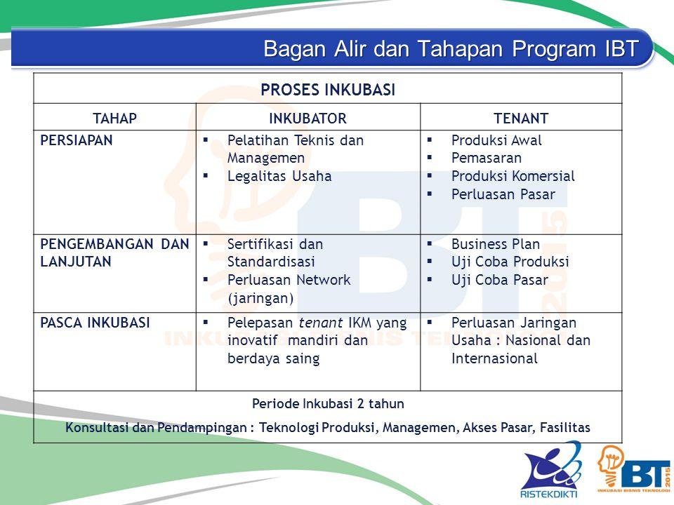 Bagan Alir dan Tahapan Program IBT PROSES INKUBASI TAHAPINKUBATORTENANT PERSIAPAN  Pelatihan Teknis dan Managemen  Legalitas Usaha  Produksi Awal 