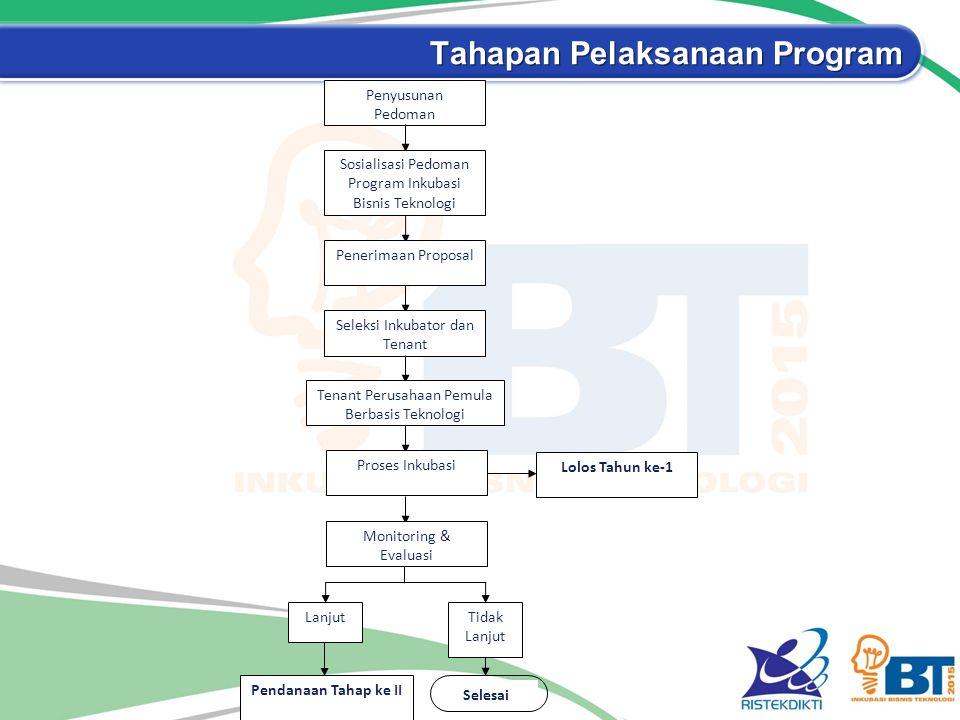 Tahapan Pelaksanaan Program Lolos Tahun ke-1 Selesai Penyusunan Pedoman Sosialisasi Pedoman Program Inkubasi Bisnis Teknologi Penerimaan Proposal Sele