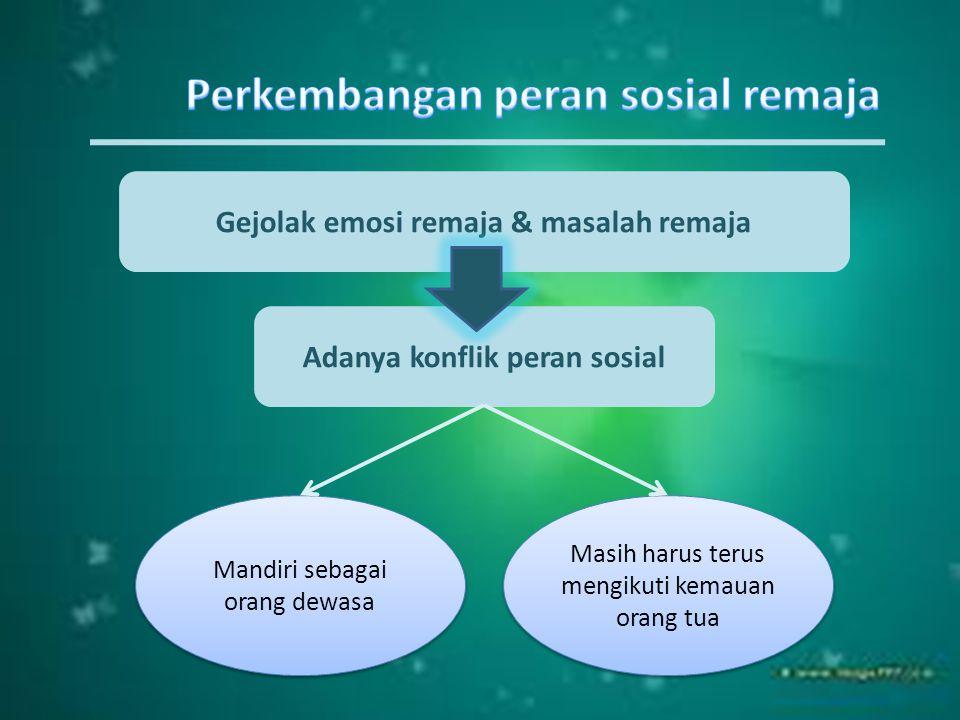 Gejolak emosi remaja & masalah remaja Adanya konflik peran sosial Mandiri sebagai orang dewasa Masih harus terus mengikuti kemauan orang tua