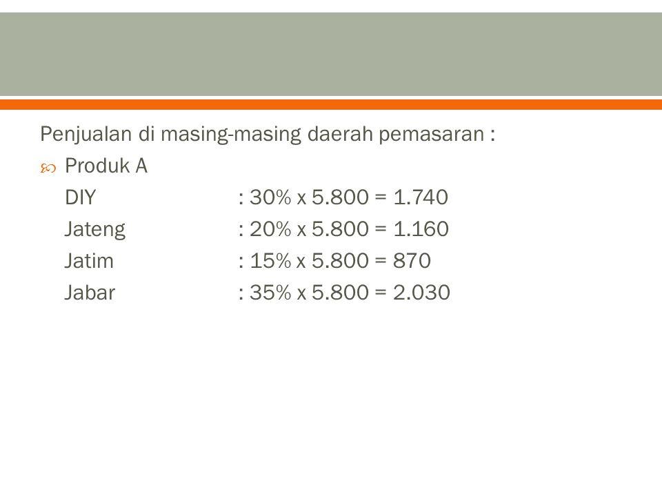 Penjualan di masing-masing daerah pemasaran :  Produk A DIY: 30% x 5.800 = 1.740 Jateng: 20% x 5.800 = 1.160 Jatim: 15% x 5.800 = 870 Jabar: 35% x 5.
