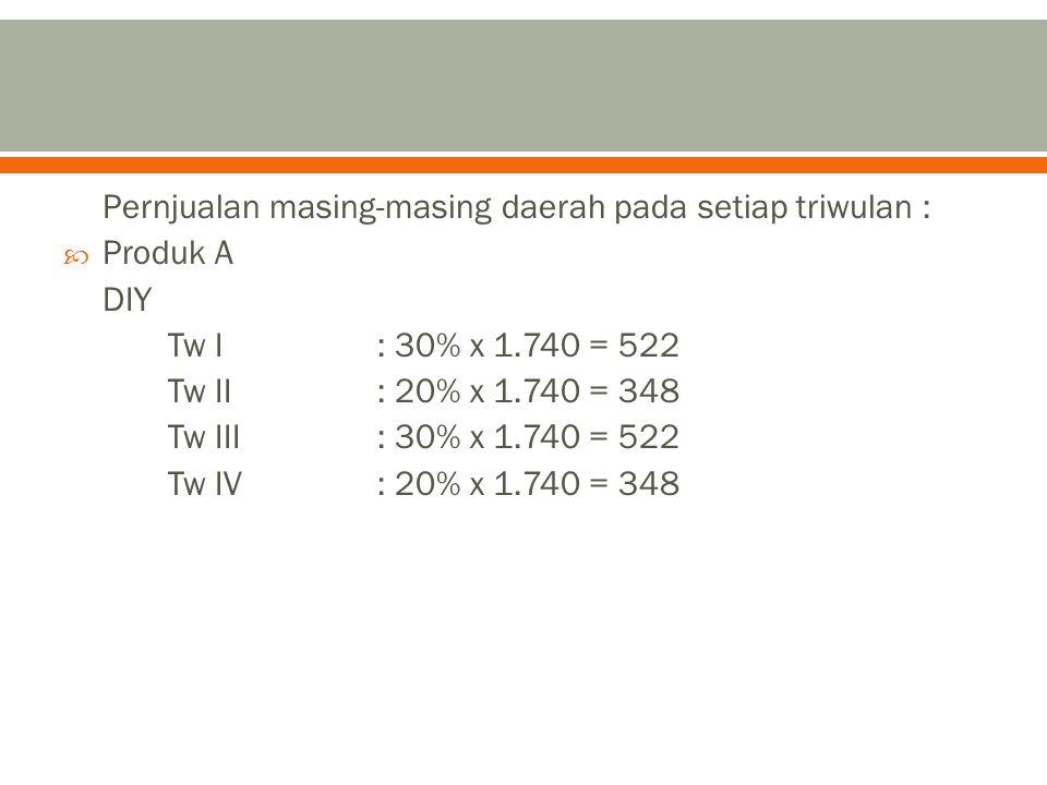 Pernjualan masing-masing daerah pada setiap triwulan :  Produk A DIY Tw I: 30% x 1.740 = 522 Tw II: 20% x 1.740 = 348 Tw III: 30% x 1.740 = 522 Tw IV