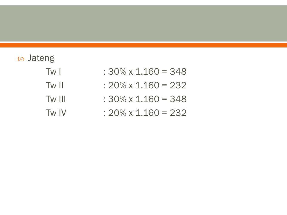  Jateng Tw I: 30% x 1.160 = 348 Tw II: 20% x 1.160 = 232 Tw III: 30% x 1.160 = 348 Tw IV: 20% x 1.160 = 232