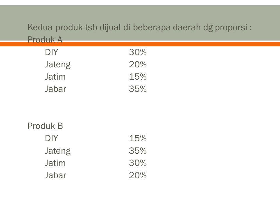 Kedua produk tsb dijual di beberapa daerah dg proporsi : Produk A DIY30% Jateng20% Jatim15% Jabar35% Produk B DIY15% Jateng35% Jatim30% Jabar20%