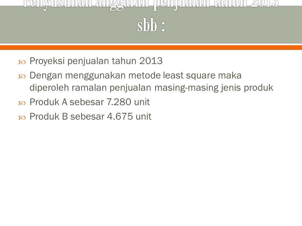  Proyeksi penjualan tahun 2013  Dengan menggunakan metode least square maka diperoleh ramalan penjualan masing-masing jenis produk  Produk A sebesa