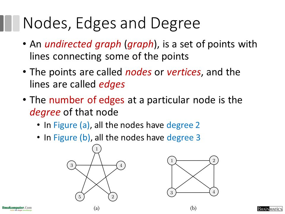 Nodes, Edges and Degree 10 An undirected graph (graph), is a set of points with lines connecting some of the points The points are called nodes or ver