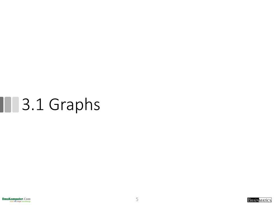 Contoh Penerapan Graf Rangkaian Listrik Senyawa Kimia Perancangan Software Pengujian Software Vending Machine 26 a : 0 sen dimasukkan b : 5 sen dimasukkan c : 10 sen dimasukkan d : 15 sen atau lebih dimasukkan