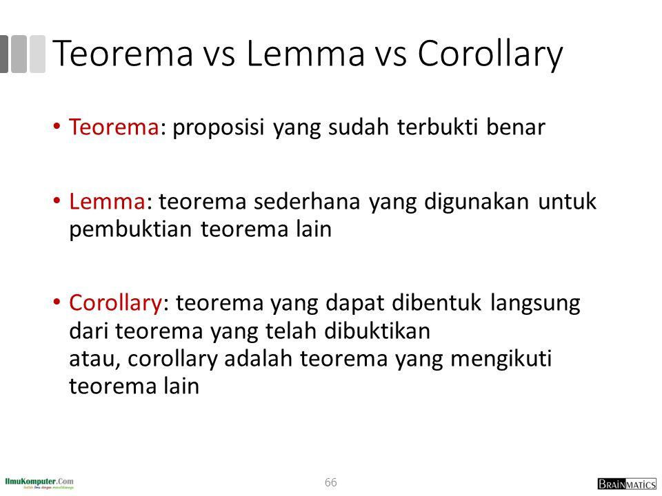 Teorema vs Lemma vs Corollary Teorema: proposisi yang sudah terbukti benar Lemma: teorema sederhana yang digunakan untuk pembuktian teorema lain Corollary: teorema yang dapat dibentuk langsung dari teorema yang telah dibuktikan atau, corollary adalah teorema yang mengikuti teorema lain 66