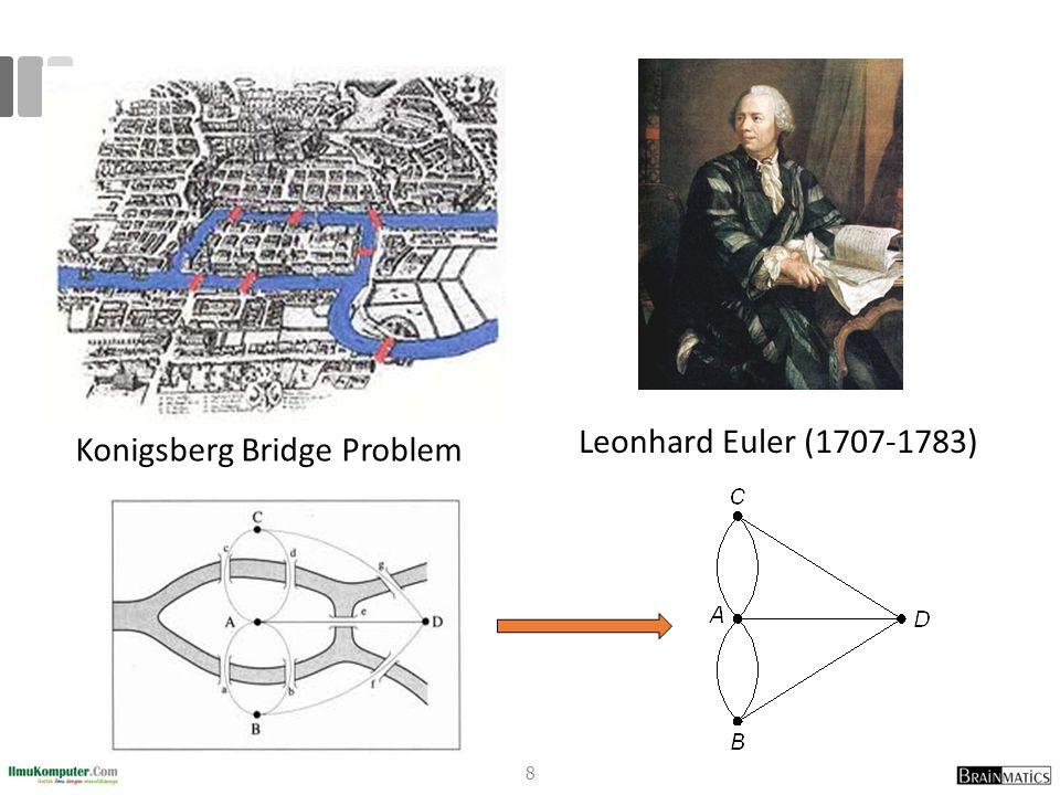 Lintasan dan Sirkuit Euler Lintasan Euler ialah lintasan yang melalui masing-masing sisi di dalam graf tepat satu kali Sirkuit Euler ialah sirkuit yang melewati masing-masing sisi tepat satu kali Graf yang mempunyai sirkuit Euler disebut graf Euler (Eulerian graph) Graf yang mempunyai lintasan Euler dinamakan juga graf semi-Euler (semi-Eulerian graph) 19
