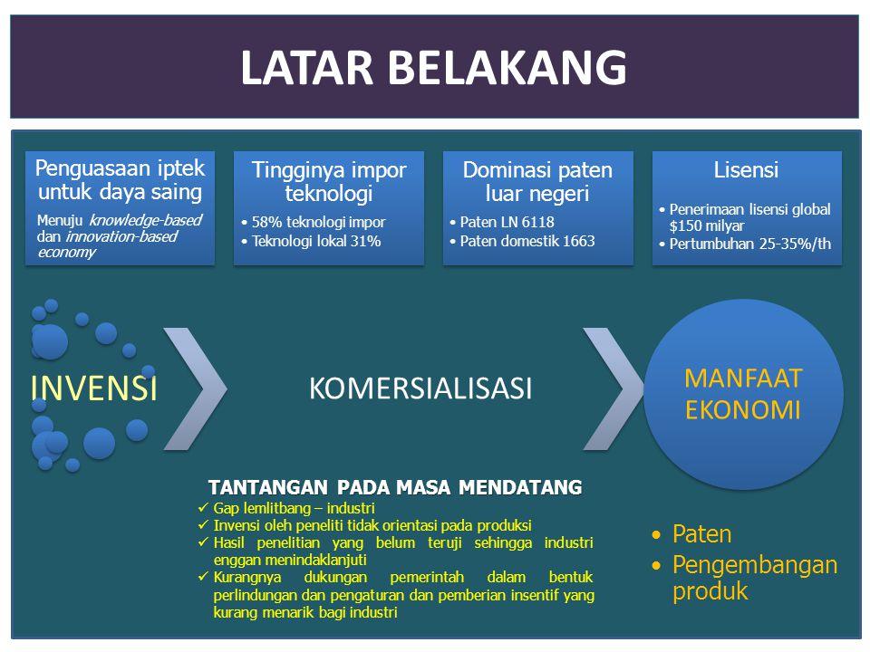 LATAR BELAKANG Penguasaan iptek untuk daya saing Menuju knowledge-based dan innovation-based economy Tingginya impor teknologi 58% teknologi impor Tek