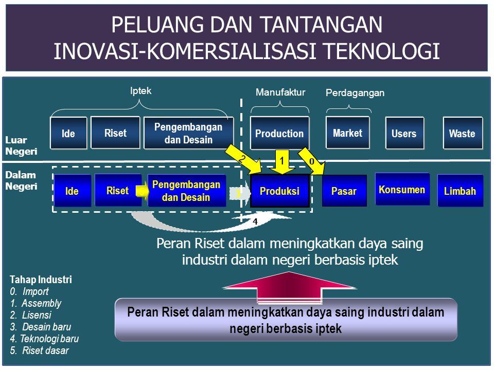 PELUANG DAN TANTANGAN INOVASI-KOMERSIALISASI TEKNOLOGI Peran Riset dalam meningkatkan daya saing industri dalam negeri berbasis iptek Ide Riset Pengem