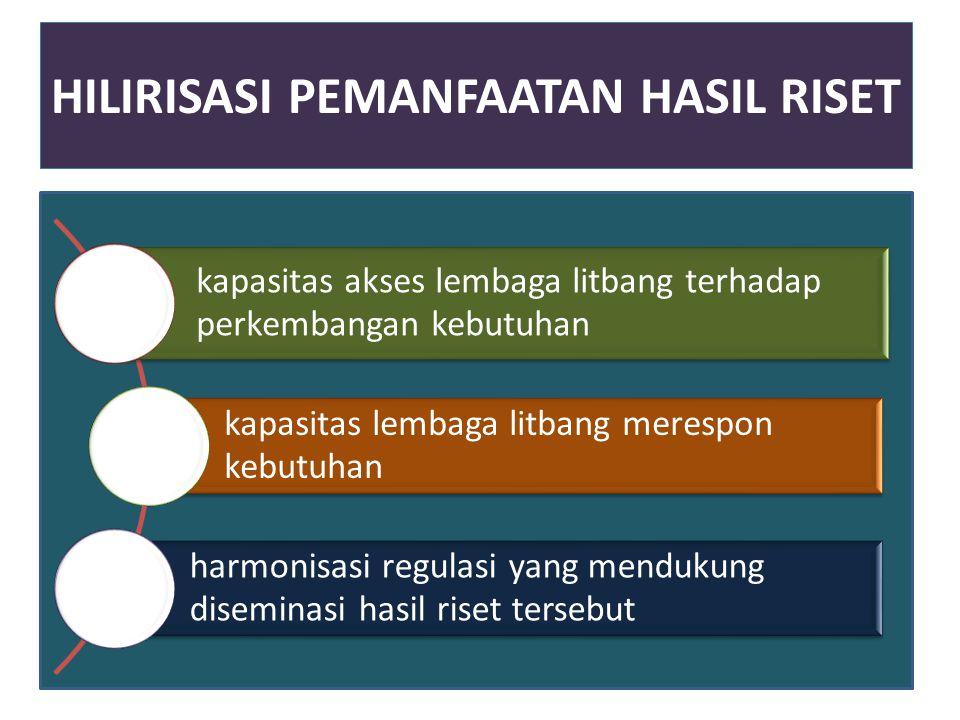 HILIRISASI PEMANFAATAN HASIL RISET kapasitas akses lembaga litbang terhadap perkembangan kebutuhan kapasitas lembaga litbang merespon kebutuhan harmon
